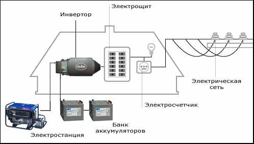 Инверторные генераторы hyundai отзывы отзыв